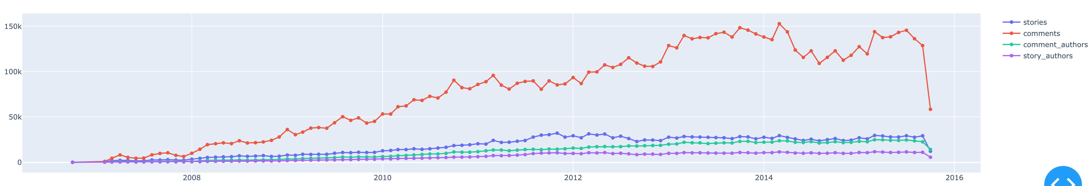 Screenshot of line graph from our counts query