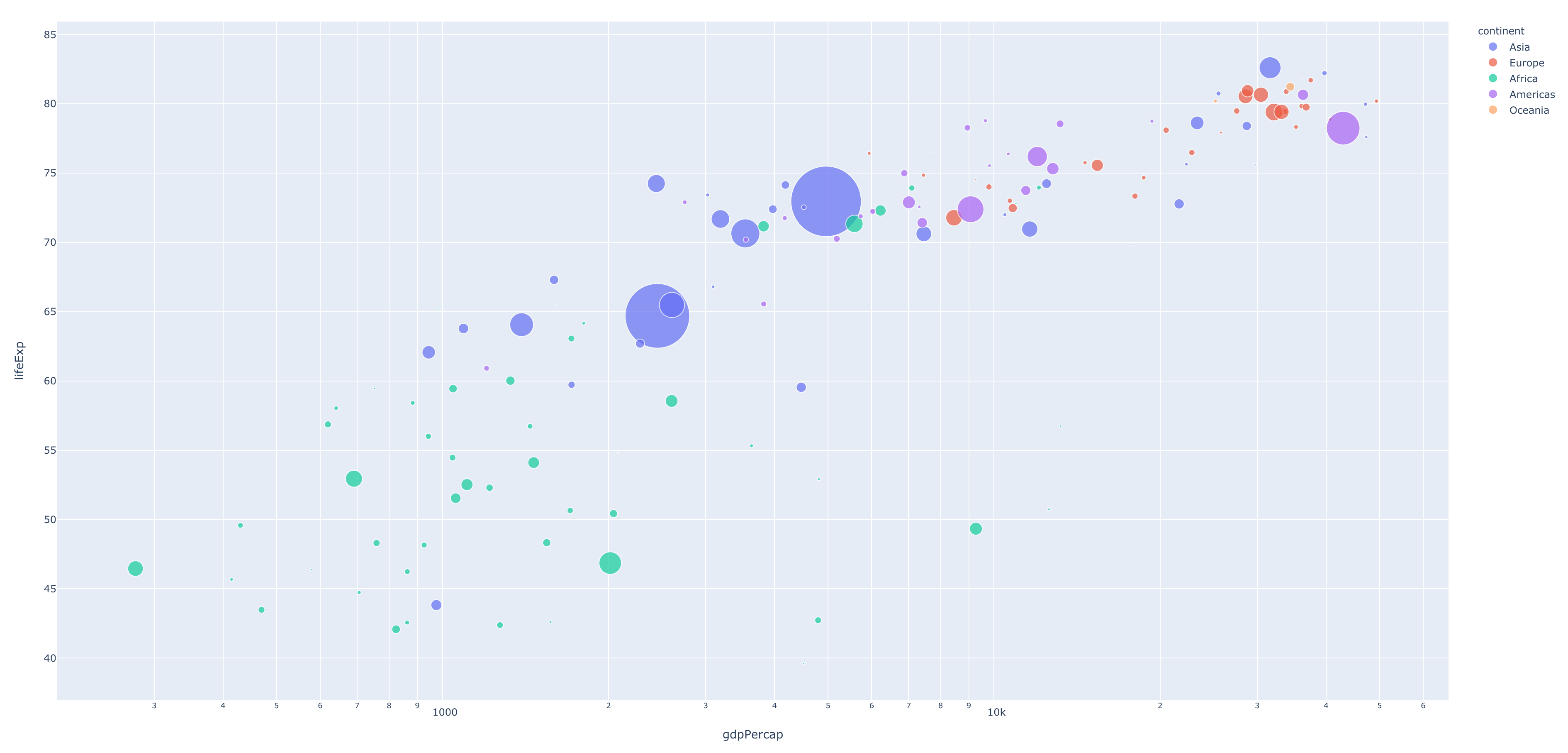 Screenshot of generated Plotly figure of GDP per capita vs life expectancy