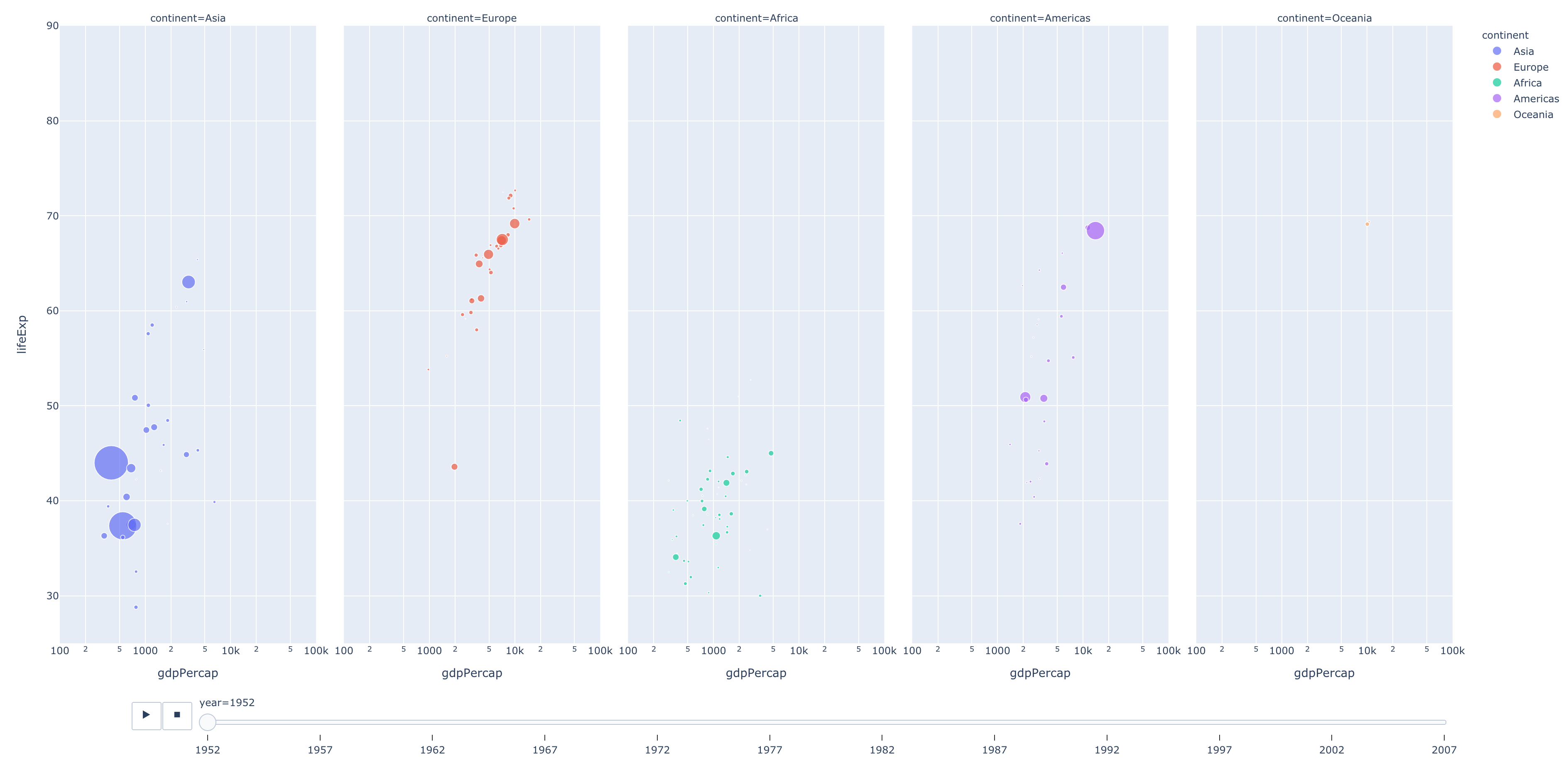 Screenshot of updated Plotly graph of GDP per capita vs life expectancy