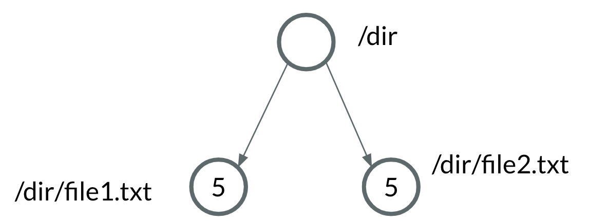 Trie data structure with symmetrical data